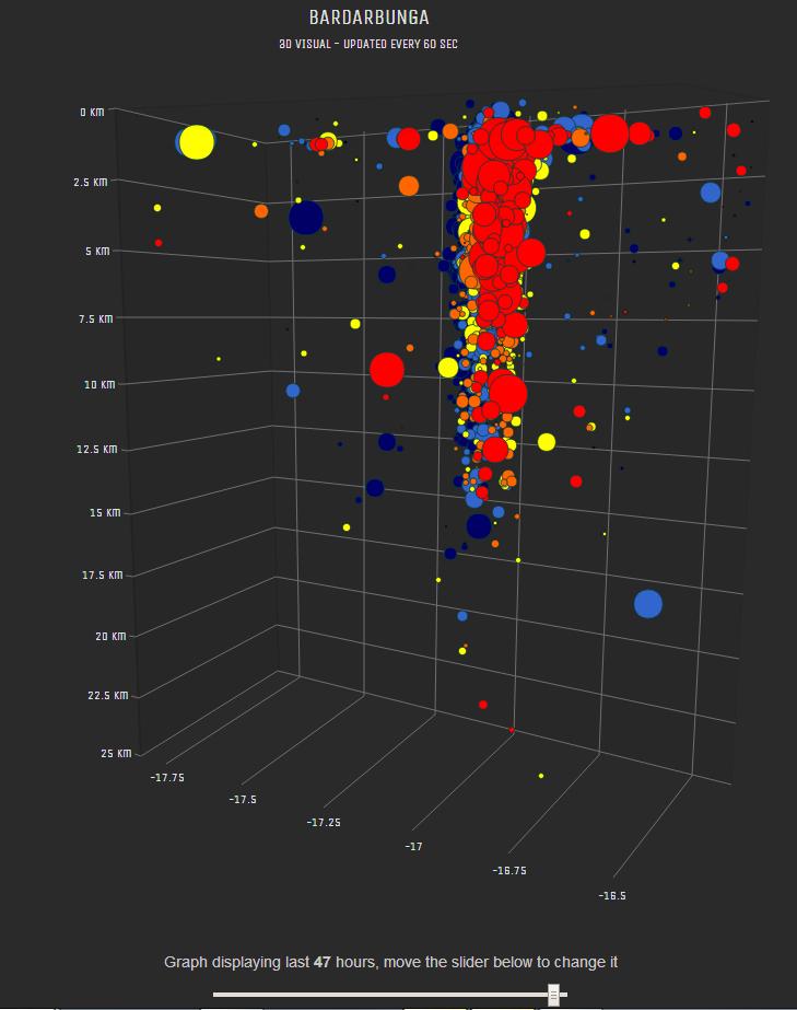 Bárðarbunga 3D visualization