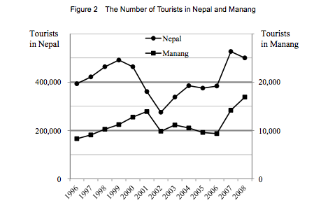The Number of Tourists in Nepal in Manang (Photo:Morimoto and Chapagain 8)
