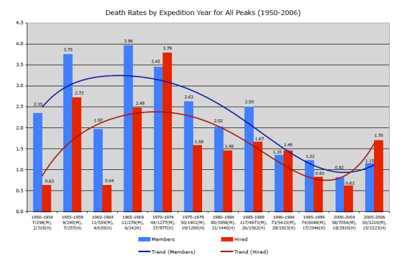 Figure 2 Member and hired death rates by expedition year for all peaks from 1950-2006