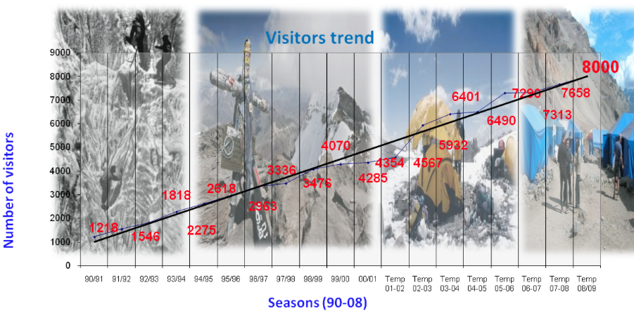 An x,y graph showing increasing visitors to the park every year since 1990.