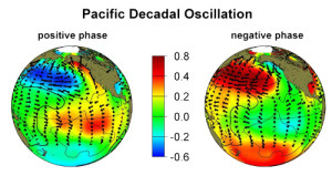 Image of the PDO phases.