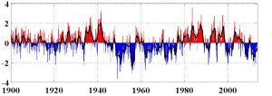 Image of the PDO index.