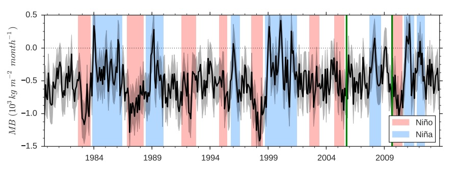 Monthly mass balance of Shallap Glacier, calculated from modeling. Period of field data shown between green bars. Black line indicates calculated trend, with gray showing confidence intervals. Note greater rate of shrinking in El Niño periods, with some months of slight growth during La Niña periods. (source: The Cryosphere)