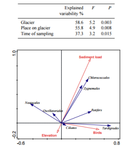 Biplot for the partial RDA with glacier and place as covariables, after interactive forward-selection covariates analysis. Source: photo of article.