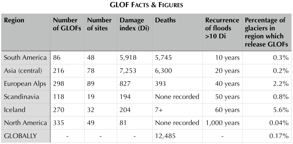 Regional and global GLOF figures, according to Carrivick & Tweed, 2016)