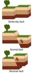 Types of faults based on the movement of rocks (Source: USGS/Wikimedia Commons)