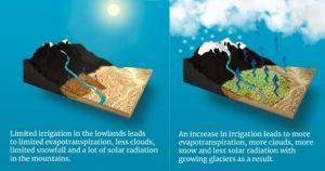 Diagram detailing how irrigation drivers glacial advances