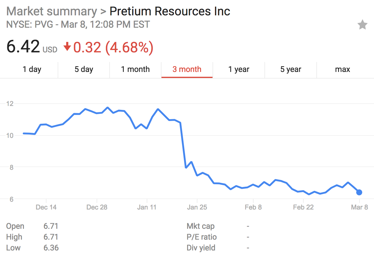 Changes in Share Prices for Pretium Resources over the last 3 months (Source: New York Stocks Exchange)