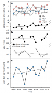 Figure detailing trends in lake surface temperatures, onset dates for ice melt and freeze up, and ice cover.