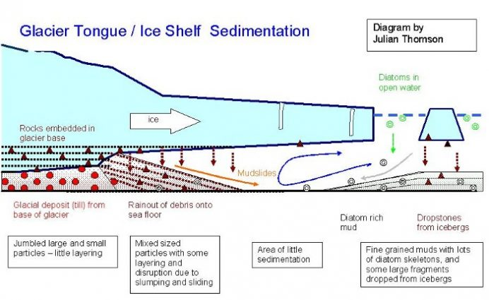 Schematic diagram illustrating the side profile of ice shelves/tongues and their underlying geology