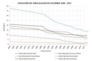 Decreasing Rates of Colombia' six glaciers from 1960 to 2017 on GlacierHub