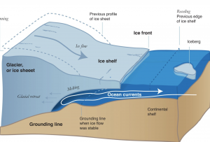 Diagram of glacier melting from below