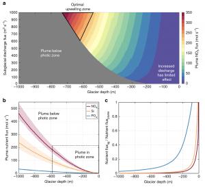 Flux charts